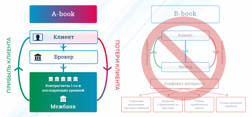 B-Book/Dealing Desk/Market Maker: when a broker does not pass the trade orders it receives from its clients onto a liquidity provider. In this case, the broker makes money as the client loses money and loses money as the client makes money.